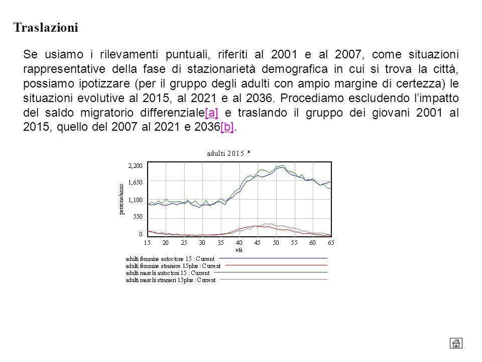 Traslazioni Se usiamo i rilevamenti puntuali, riferiti al 2001 e al 2007, come situazioni rappresentative della fase di stazionarietà demografica in c