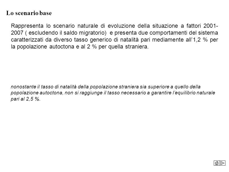 Lo scenario base Rappresenta lo scenario naturale di evoluzione della situazione a fattori 2001- 2007 ( escludendo il saldo migratorio) e presenta due
