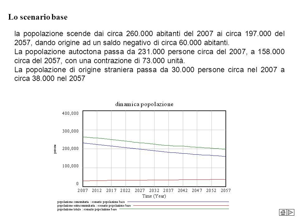 Lo scenario base la popolazione scende dai circa 260.000 abitanti del 2007 ai circa 197.000 del 2057, dando origine ad un saldo negativo di circa 60.0