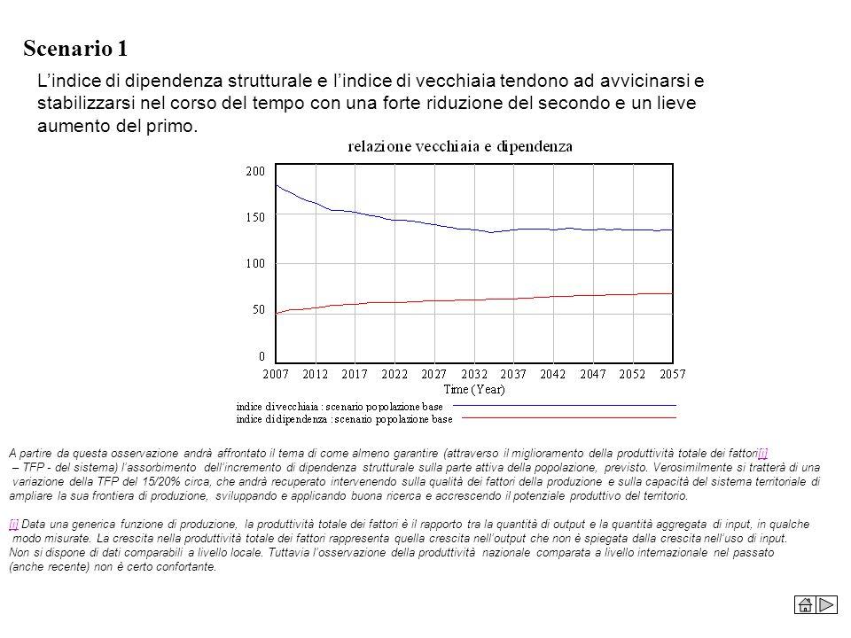 Scenario 1 Lindice di dipendenza strutturale e lindice di vecchiaia tendono ad avvicinarsi e stabilizzarsi nel corso del tempo con una forte riduzione