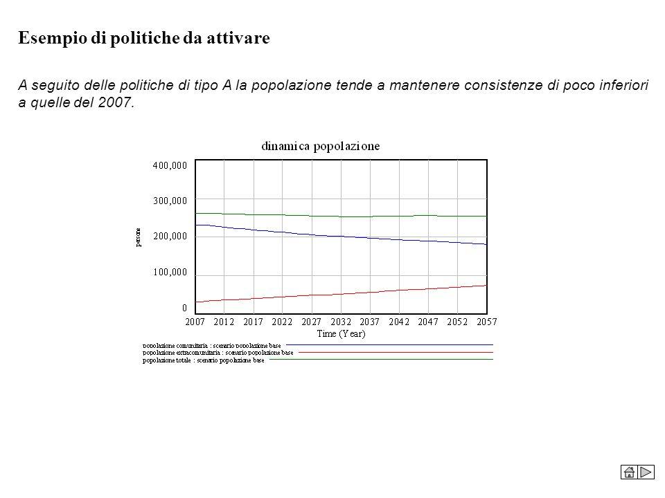 Esempio di politiche da attivare A seguito delle politiche di tipo A la popolazione tende a mantenere consistenze di poco inferiori a quelle del 2007.