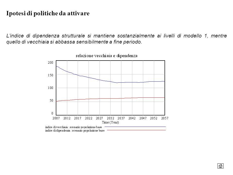 Ipotesi di politiche da attivare Lindice di dipendenza strutturale si mantiene sostanzialmente ai livelli di modello 1, mentre quello di vecchiaia si