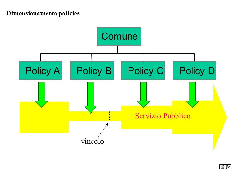 Dimensionamento policies Policy APolicy BPolicy CPolicy D Comune Servizio Pubblico vincolo