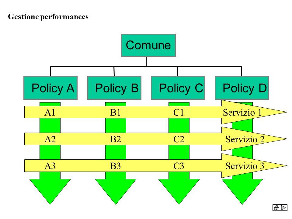 Gestione performances Policy APolicy BPolicy CPolicy D Comune A1 A2 A3 B1 B2 B3 C1 C2 C3 Servizio 1 Servizio 2 Servizio 3
