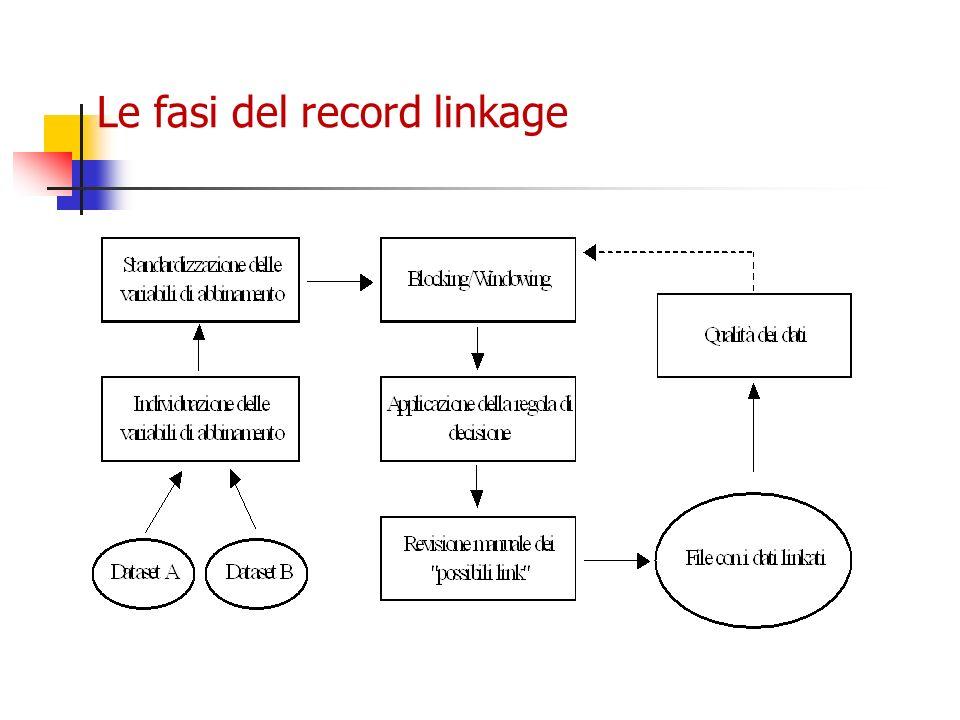Le fasi del record linkage