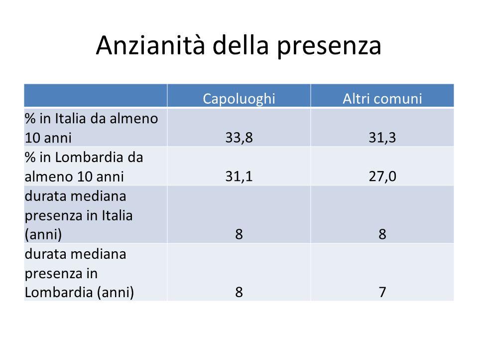 Anzianità della presenza CapoluoghiAltri comuni % in Italia da almeno 10 anni33,831,3 % in Lombardia da almeno 10 anni31,127,0 durata mediana presenza in Italia (anni)88 durata mediana presenza in Lombardia (anni)87