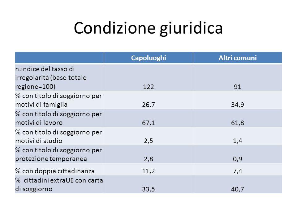 Condizione giuridica CapoluoghiAltri comuni n.indice del tasso di irregolarità (base totale regione=100)12291 % con titolo di soggiorno per motivi di