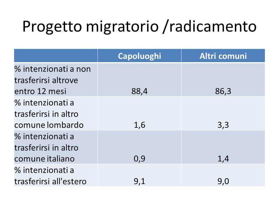 Progetto migratorio /radicamento CapoluoghiAltri comuni % intenzionati a non trasferirsi altrove entro 12 mesi88,486,3 % intenzionati a trasferirsi in altro comune lombardo1,63,3 % intenzionati a trasferirsi in altro comune italiano0,91,4 % intenzionati a trasferirsi all estero9,19,0