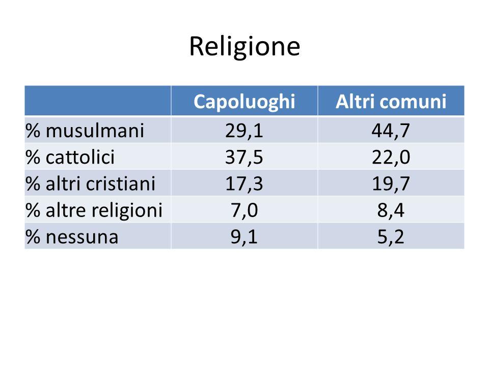 Religione CapoluoghiAltri comuni % musulmani29,144,7 % cattolici37,522,0 % altri cristiani17,319,7 % altre religioni7,08,4 % nessuna9,15,2