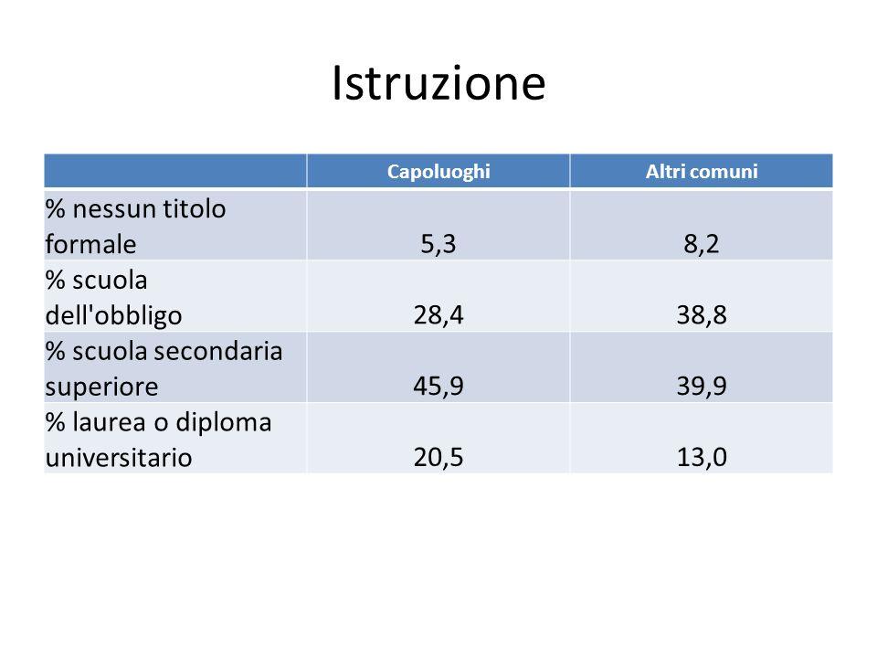 Istruzione CapoluoghiAltri comuni % nessun titolo formale5,38,2 % scuola dell'obbligo28,438,8 % scuola secondaria superiore45,939,9 % laurea o diploma