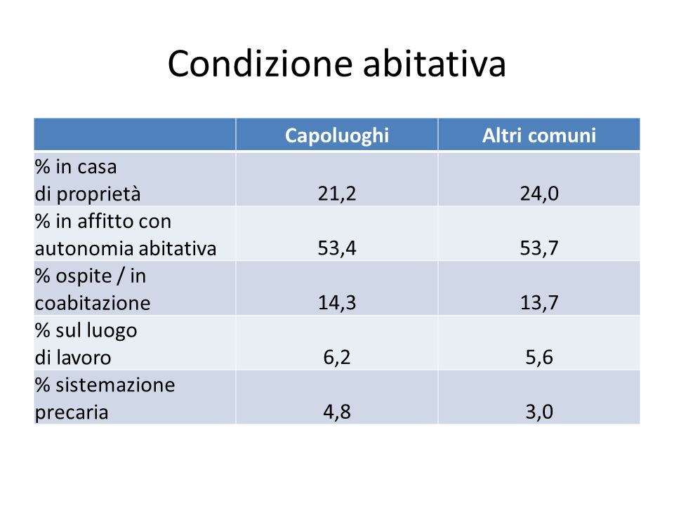 Condizione abitativa CapoluoghiAltri comuni % in casa di proprietà21,224,0 % in affitto con autonomia abitativa53,453,7 % ospite / in coabitazione14,313,7 % sul luogo di lavoro6,25,6 % sistemazione precaria4,83,0