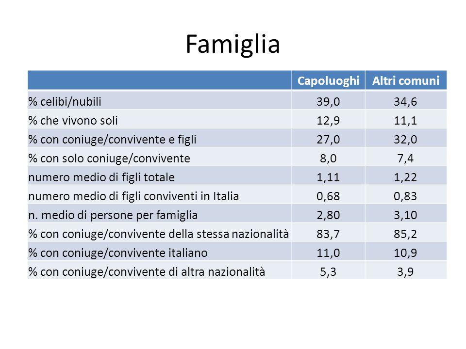 Famiglia CapoluoghiAltri comuni % celibi/nubili39,034,6 % che vivono soli12,911,1 % con coniuge/convivente e figli27,032,0 % con solo coniuge/convivente8,07,4 numero medio di figli totale1,111,22 numero medio di figli conviventi in Italia0,680,83 n.