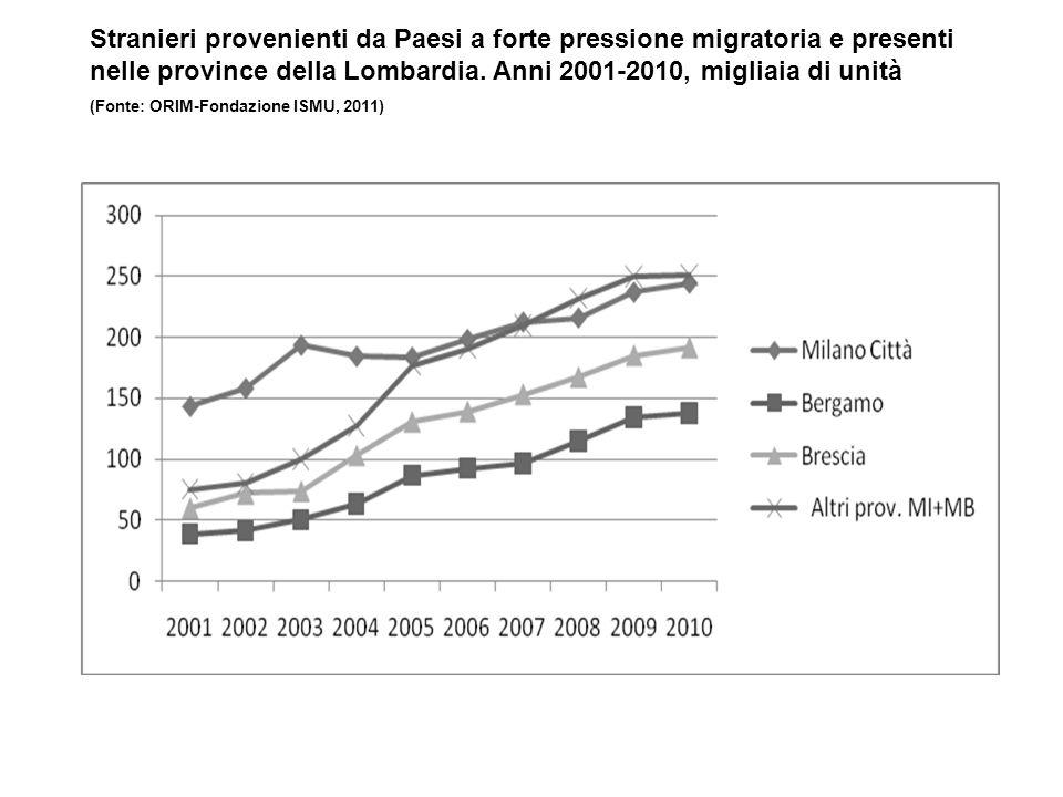 Stranieri provenienti da Paesi a forte pressione migratoria e presenti nelle province della Lombardia. Anni 2001-2010, migliaia di unità (Fonte: ORIM-