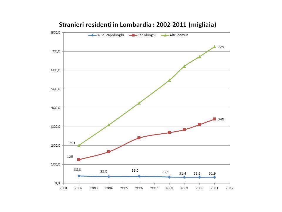 Aspetti economici e occupazionali CapoluoghiAltri comuni % disoccupati12,413,4 % casalinghe9,112,7 occupati per 100 attivi8583 ocupati irregolarmente per ogni 100 occupati1514 reddito medio netto mensile da lavoro (euro)10511120 reddito mediano netto mensile da lavoro (euro)10001080 reddito medio familiare (euro)16131633 reddito familiare pro capite (euro)576527 spesa media mensile per l abitazione (euro)539521