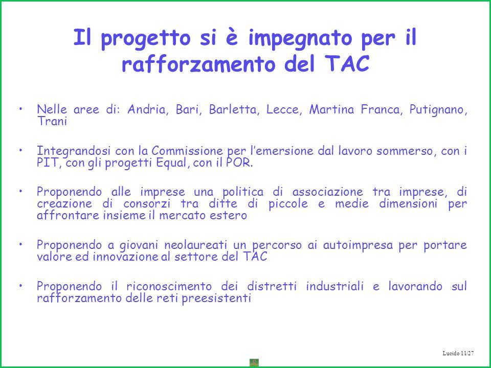 Lucido 11/27 Il progetto si è impegnato per il rafforzamento del TAC Nelle aree di: Andria, Bari, Barletta, Lecce, Martina Franca, Putignano, Trani Integrandosi con la Commissione per lemersione dal lavoro sommerso, con i PIT, con gli progetti Equal, con il POR.