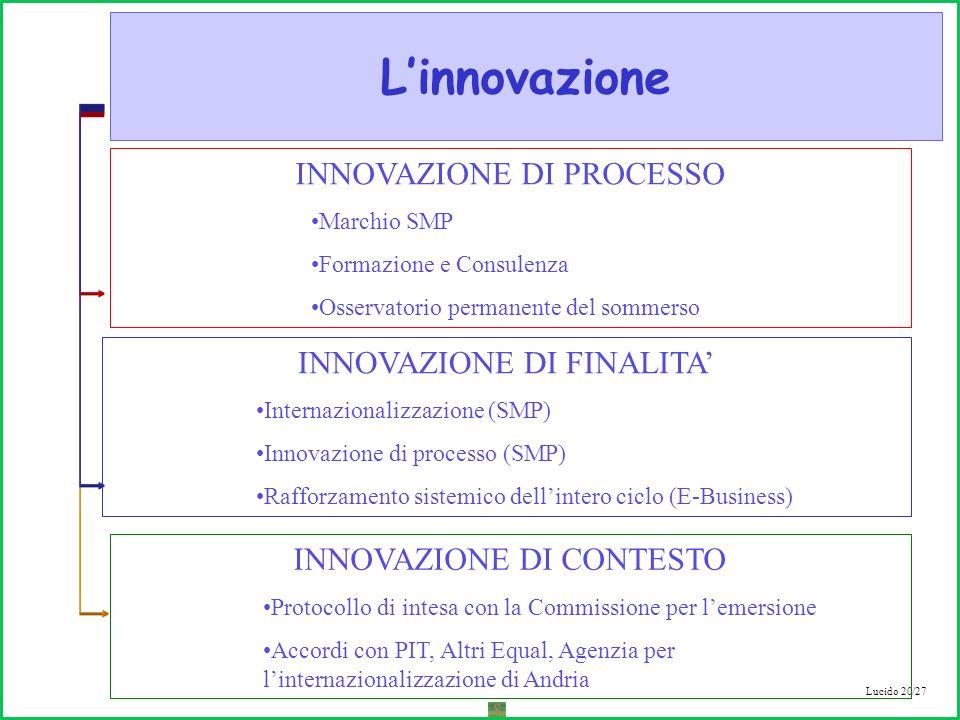 Lucido 20/27 Linnovazione INNOVAZIONE DI PROCESSO Marchio SMP Formazione e Consulenza Osservatorio permanente del sommerso INNOVAZIONE DI FINALITA Internazionalizzazione (SMP) Innovazione di processo (SMP) Rafforzamento sistemico dellintero ciclo (E-Business) INNOVAZIONE DI CONTESTO Protocollo di intesa con la Commissione per lemersione Accordi con PIT, Altri Equal, Agenzia per linternazionalizzazione di Andria