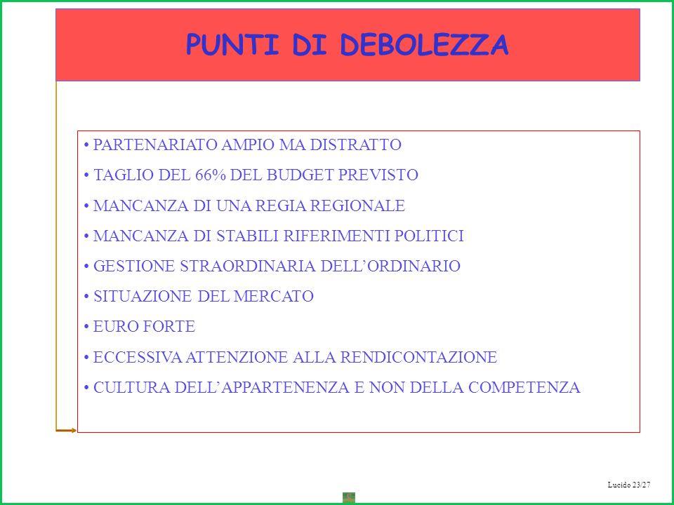 Lucido 23/27 PARTENARIATO AMPIO MA DISTRATTO TAGLIO DEL 66% DEL BUDGET PREVISTO MANCANZA DI UNA REGIA REGIONALE MANCANZA DI STABILI RIFERIMENTI POLITICI GESTIONE STRAORDINARIA DELLORDINARIO SITUAZIONE DEL MERCATO EURO FORTE ECCESSIVA ATTENZIONE ALLA RENDICONTAZIONE CULTURA DELLAPPARTENENZA E NON DELLA COMPETENZA PUNTI DI DEBOLEZZA