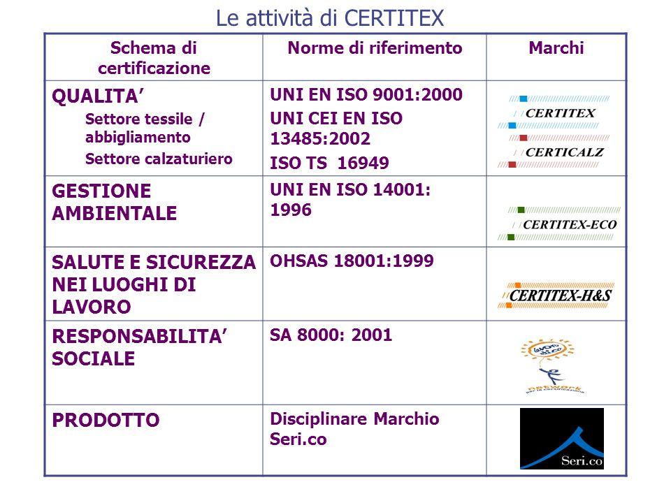 Schema di certificazione Norme di riferimentoMarchi QUALITA Settore tessile / abbigliamento Settore calzaturiero UNI EN ISO 9001:2000 UNI CEI EN ISO 1