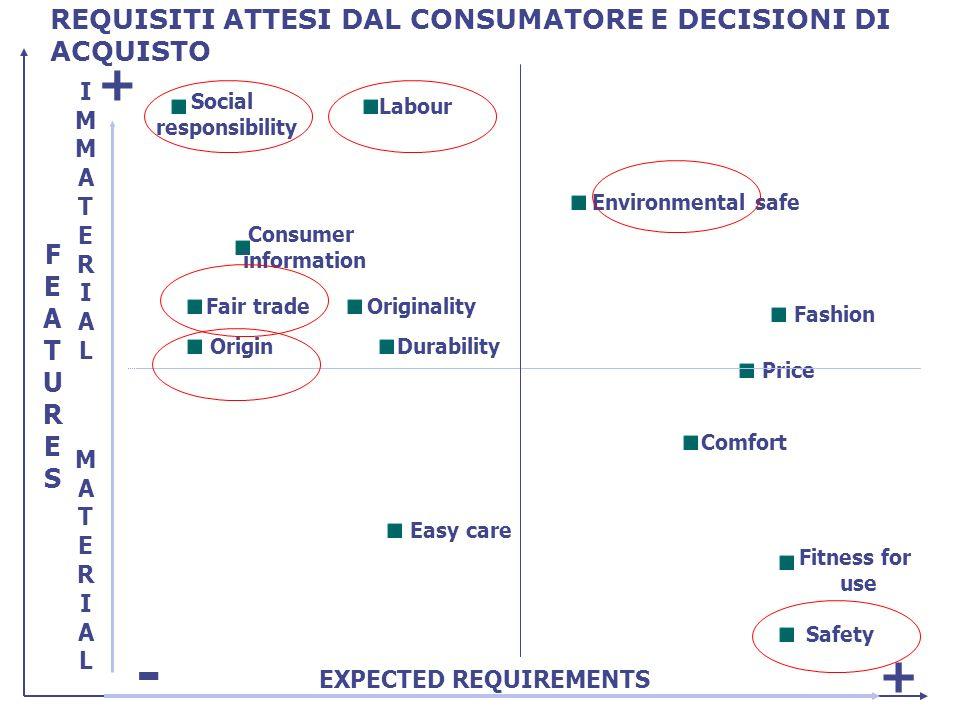Esistono diversi modelli di certificazione possibili, in funzione di: Il tipo di prodotti /produttori/ciclo di produzione Le caratteristiche da accertare e i rischi connessi a ciascuna di esse I metodi di prova disponibili I costi associati alle prove e allaudit.