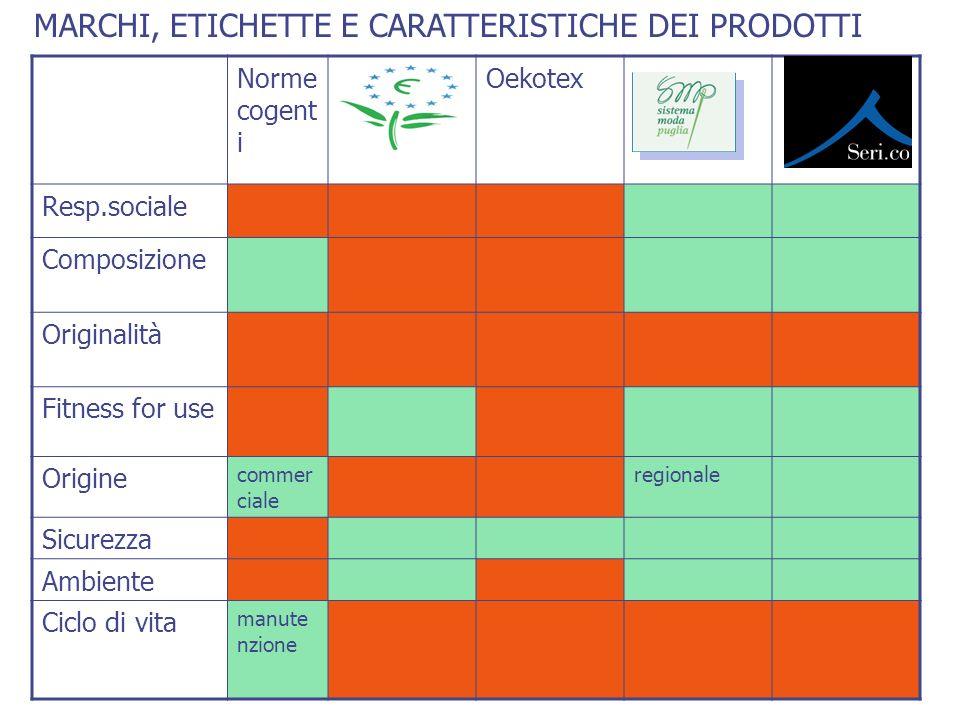 Norme cogent i EcolabelOekotex Resp.sociale Composizione Originalità Fitness for use Origine commer ciale regionale Sicurezza Ambiente Ciclo di vita m
