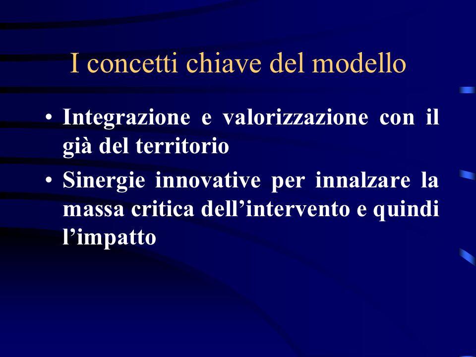I concetti chiave del modello Integrazione e valorizzazione con il già del territorio Sinergie innovative per innalzare la massa critica dellintervento e quindi limpatto