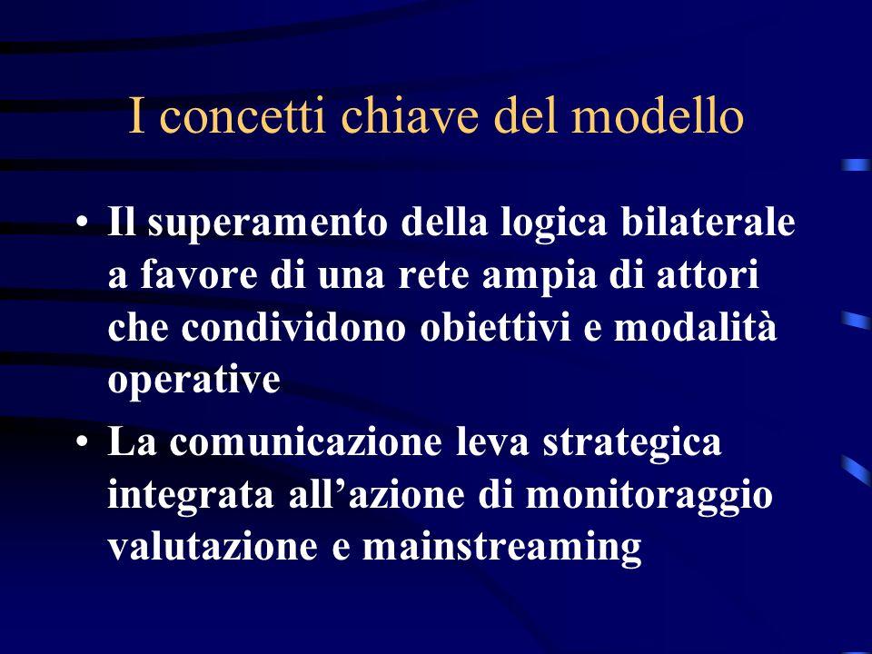 I concetti chiave del modello Il superamento della logica bilaterale a favore di una rete ampia di attori che condividono obiettivi e modalità operative La comunicazione leva strategica integrata allazione di monitoraggio valutazione e mainstreaming