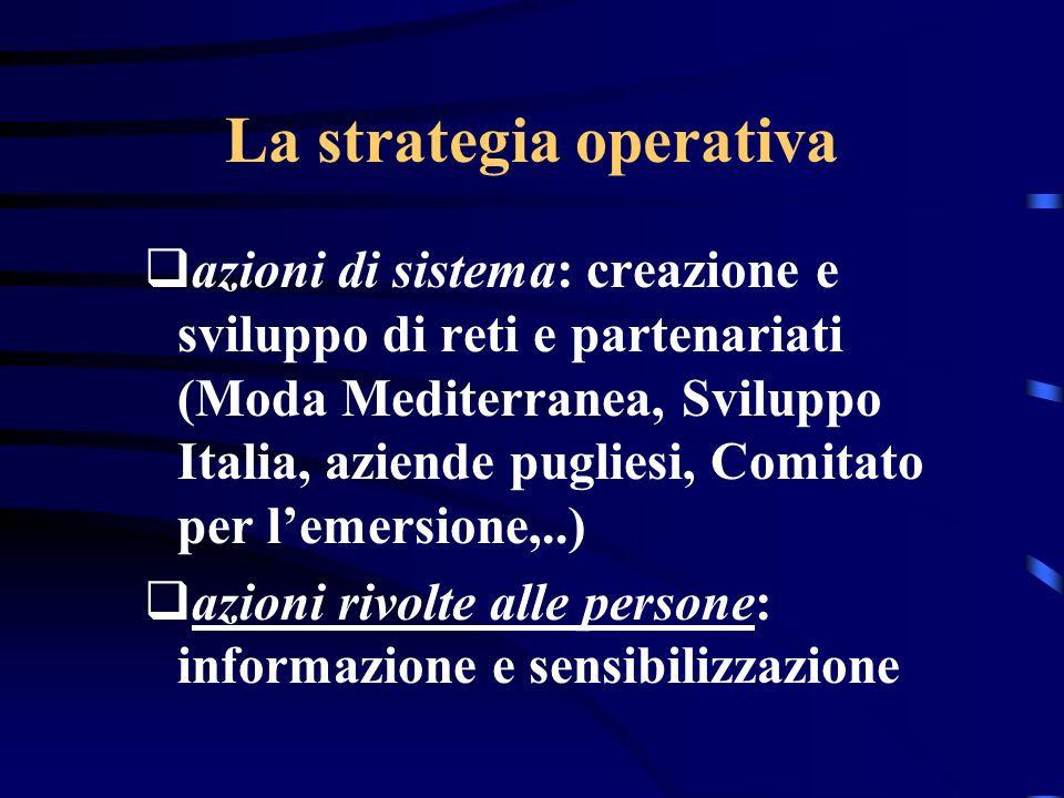 La strategia operativa azioni di sistema: creazione e sviluppo di reti e partenariati (Moda Mediterranea, Sviluppo Italia, aziende pugliesi, Comitato per lemersione,..) azioni rivolte alle persone: informazione e sensibilizzazione