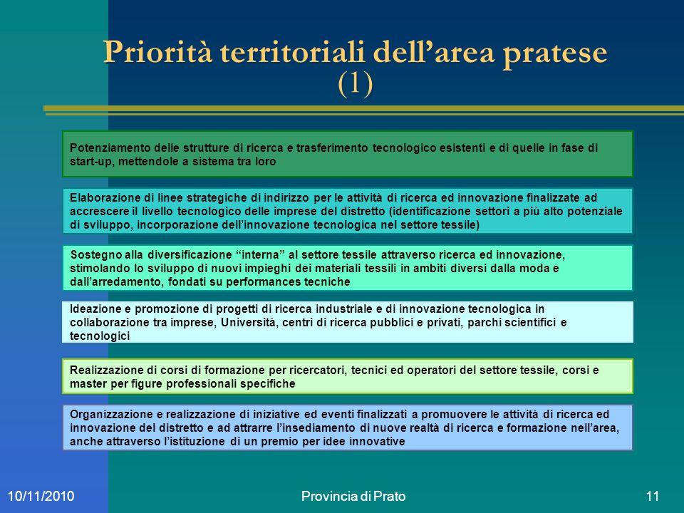 Provincia di Prato1110/11/2010 Priorità territoriali dellarea pratese (1) Potenziamento delle strutture di ricerca e trasferimento tecnologico esisten