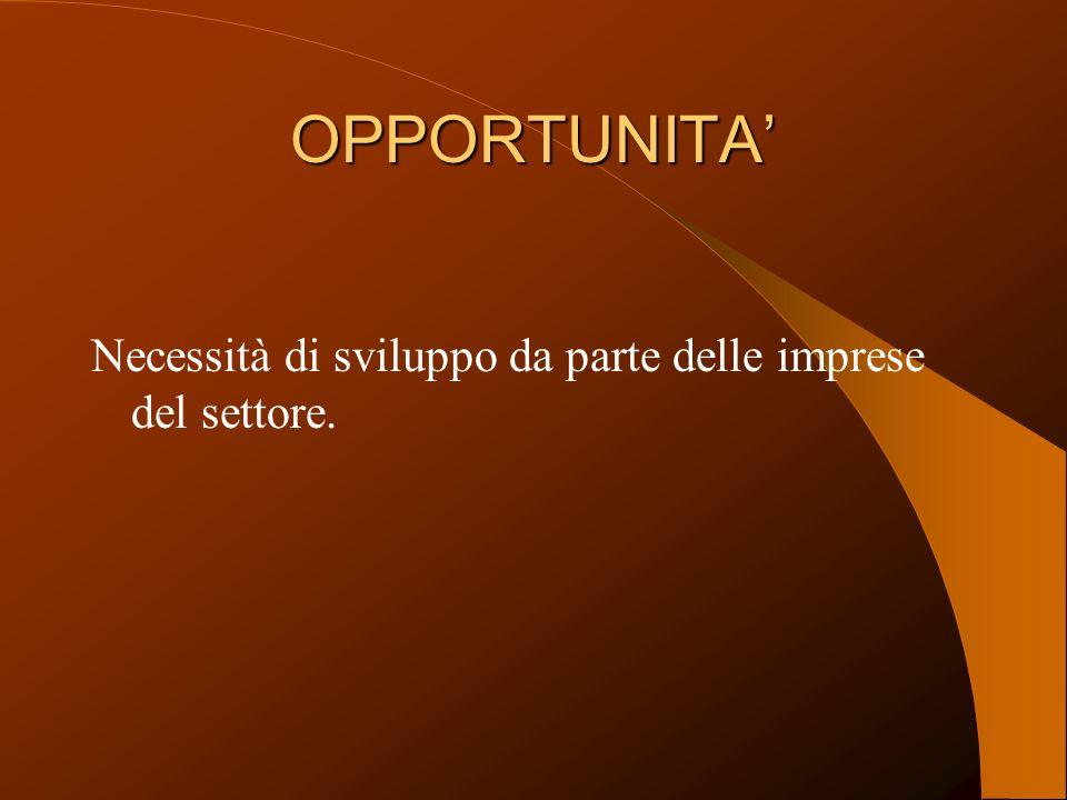 OPPORTUNITA Necessità di sviluppo da parte delle imprese del settore.