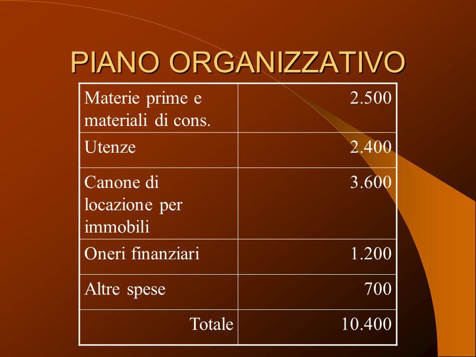 PIANO ORGANIZZATIVO Materie prime e materiali di cons.