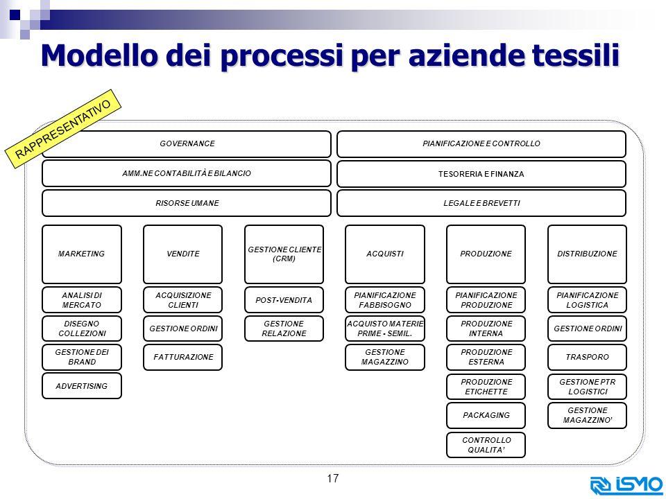 17 Modello dei processi per aziende tessili MARKETING TESORERIA E FINANZA ANALISI DI MERCATO GOVERNANCEPIANIFICAZIONE E CONTROLLO AMM.NE CONTABILITÀ E BILANCIO RISORSE UMANELEGALE E BREVETTI VENDITE GESTIONE CLIENTE (CRM) DISEGNO COLLEZIONI GESTIONE DEI BRAND ADVERTISING ACQUISTI PIANIFICAZIONE FABBISOGNO ACQUISTO MATERIE PRIME - SEMIL.