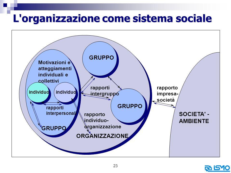 23 L organizzazione come sistema sociale Motivazioni e atteggiamenti individuali e collettivi GRUPPO individuo GRUPPO ORGANIZZAZIONE rapporti interpersonali rapporti intergruppo rapporto individuo- organizzazione SOCIETA - AMBIENTE rapporto impresa- società