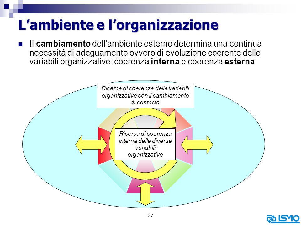 27 Lambiente e lorganizzazione Il cambiamento dellambiente esterno determina una continua necessità di adeguamento ovvero di evoluzione coerente delle variabili organizzative: coerenza interna e coerenza esterna Ricerca di coerenza interna delle diverse variabili organizzative Ricerca di coerenza delle variabili organizzative con il cambiamento di contesto