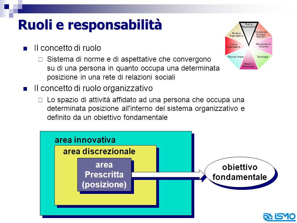 9 Ruoli e responsabilità Il concetto di ruolo Sistema di norme e di aspettative che convergono su di una persona in quanto occupa una determinata posizione in una rete di relazioni sociali Il concetto di ruolo organizzativo Lo spazio di attività affidato ad una persona che occupa una determinata posizione all interno del sistema organizzativo e definito da un obiettivo fondamentale Struttura Organizzativa Procedure e Processi Operativi Meccanismi di Controllo Risorse Umane Cultura Organizzativa Metodi e Metodologie Tecnologie Ruoli e Responsabilità area Prescritta (posizione) area Prescritta (posizione) obiettivo fondamentale obiettivo fondamentale area discrezionale area innovativa