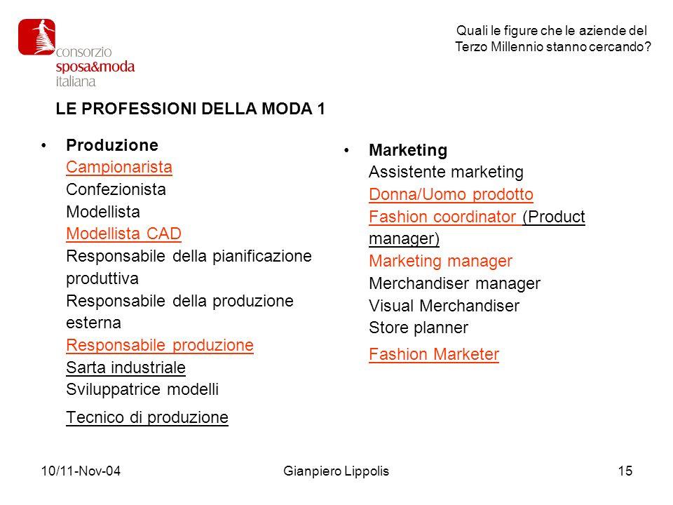 10/11-Nov-04Gianpiero Lippolis15 Produzione Campionarista Confezionista Modellista Modellista CAD Responsabile della pianificazione produttiva Respons
