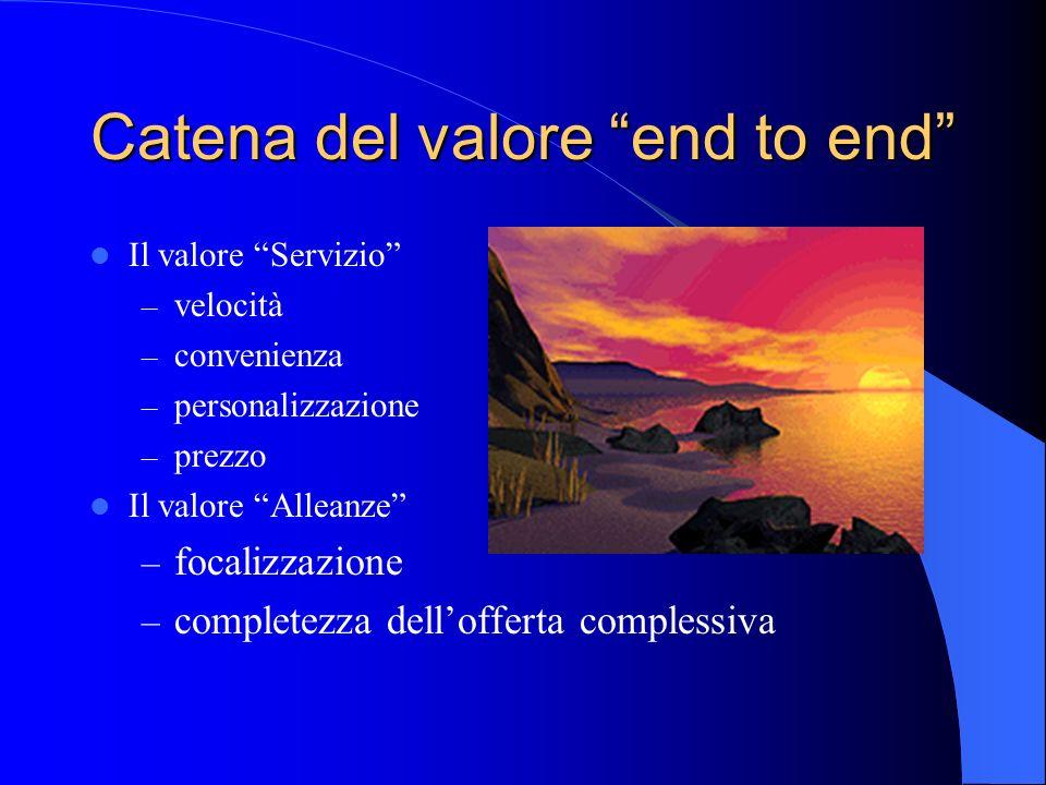 Catena del valore end to end Il valore Servizio – velocità – convenienza – personalizzazione – prezzo Il valore Alleanze – focalizzazione – completezza dellofferta complessiva