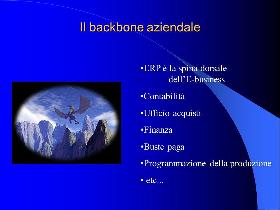Il backbone aziendale ERP è la spina dorsale dellE-business Contabilità Ufficio acquisti Finanza Buste paga Programmazione della produzione etc...