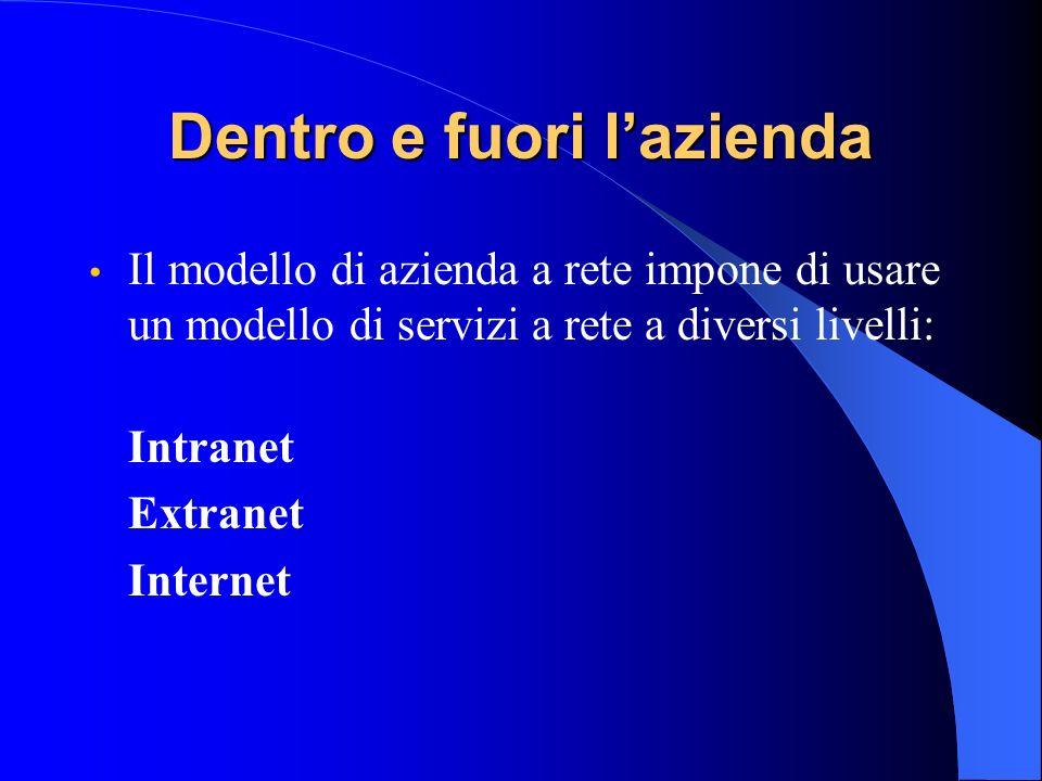 Dentro e fuori lazienda Il modello di azienda a rete impone di usare un modello di servizi a rete a diversi livelli: Intranet Extranet Internet