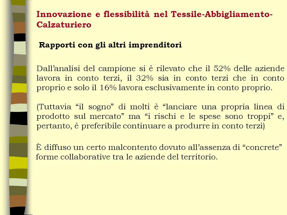 Innovazione e flessibilità nel Tessile-Abbigliamento- Calzaturiero Rapporti con gli altri imprenditori Dallanalisi del campione si è rilevato che il 52% delle aziende lavora in conto terzi, il 32% sia in conto terzi che in conto proprio e solo il 16% lavora esclusivamente in conto proprio.