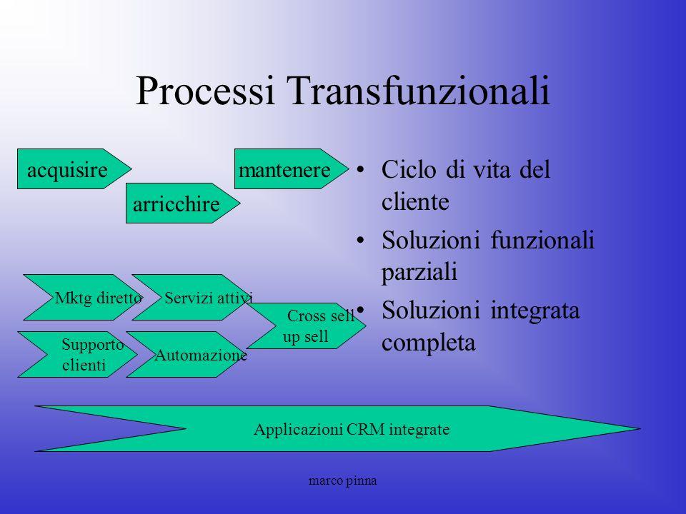 marco pinna Processi Transfunzionali Ciclo di vita del cliente Soluzioni funzionali parziali Soluzioni integrata completa acquisire arricchire mantene