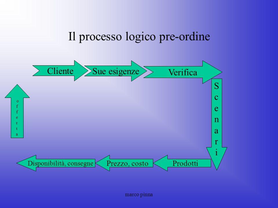 marco pinna Prodotti Il processo logico pre-ordine Cliente Verifica Sue esigenze Disponibilità, consegne ScenariScenari Prezzo, costo o f e r t a