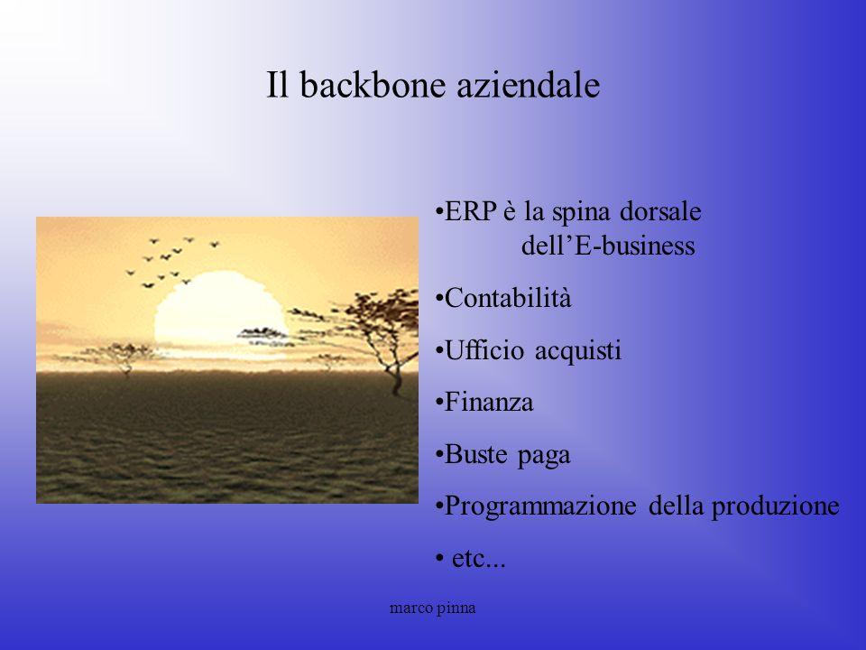 marco pinna Il backbone aziendale ERP è la spina dorsale dellE-business Contabilità Ufficio acquisti Finanza Buste paga Programmazione della produzion