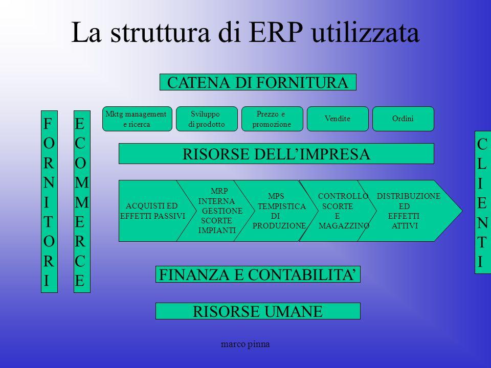marco pinna La struttura di ERP utilizzata CATENA DI FORNITURA RISORSE DELLIMPRESA FINANZA E CONTABILITA RISORSE UMANE CLIENTICLIENTI FORNITORIFORNITO