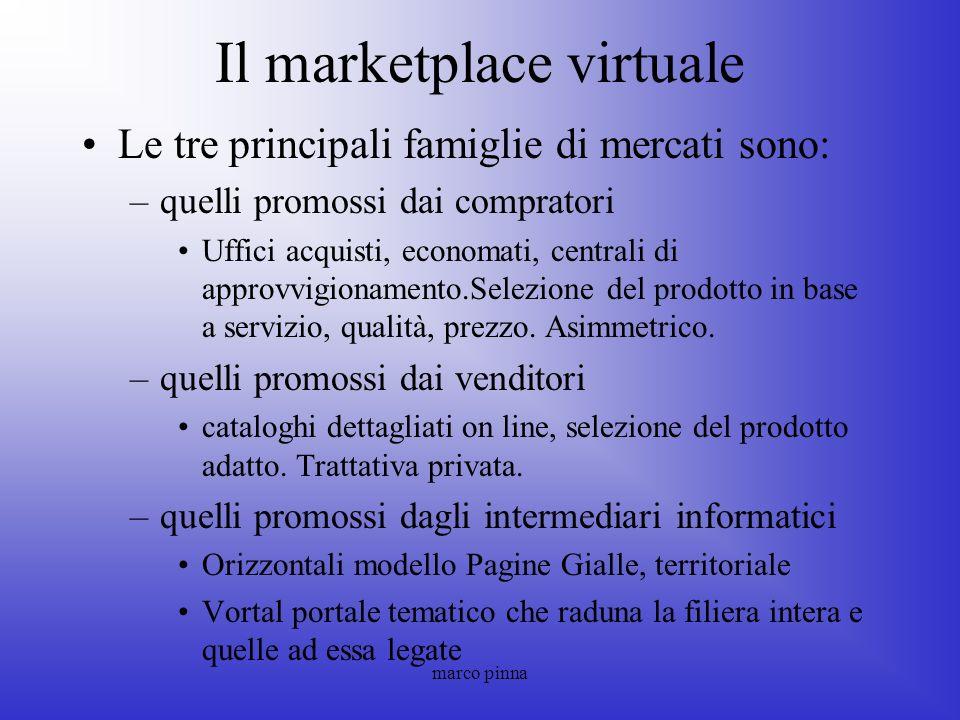 marco pinna Il marketplace virtuale Le tre principali famiglie di mercati sono: –quelli promossi dai compratori Uffici acquisti, economati, centrali d