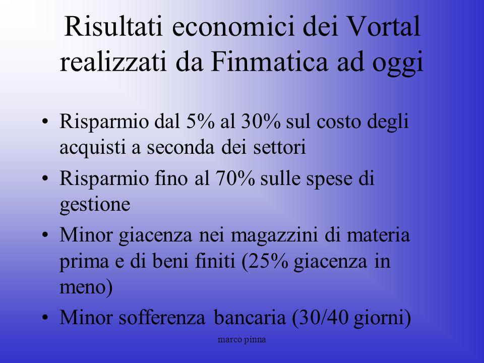 marco pinna Risultati economici dei Vortal realizzati da Finmatica ad oggi Risparmio dal 5% al 30% sul costo degli acquisti a seconda dei settori Risp