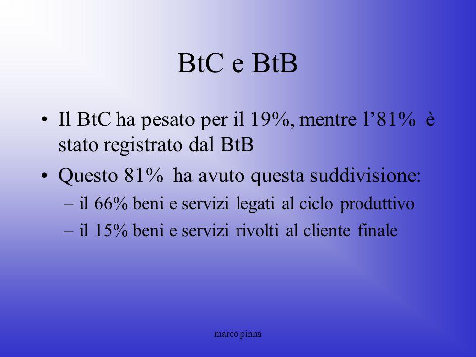 marco pinna BtC e BtB Il BtC ha pesato per il 19%, mentre l81% è stato registrato dal BtB Questo 81% ha avuto questa suddivisione: –il 66% beni e serv