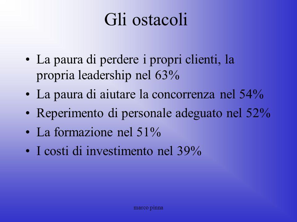 marco pinna Gli ostacoli La paura di perdere i propri clienti, la propria leadership nel 63% La paura di aiutare la concorrenza nel 54% Reperimento di