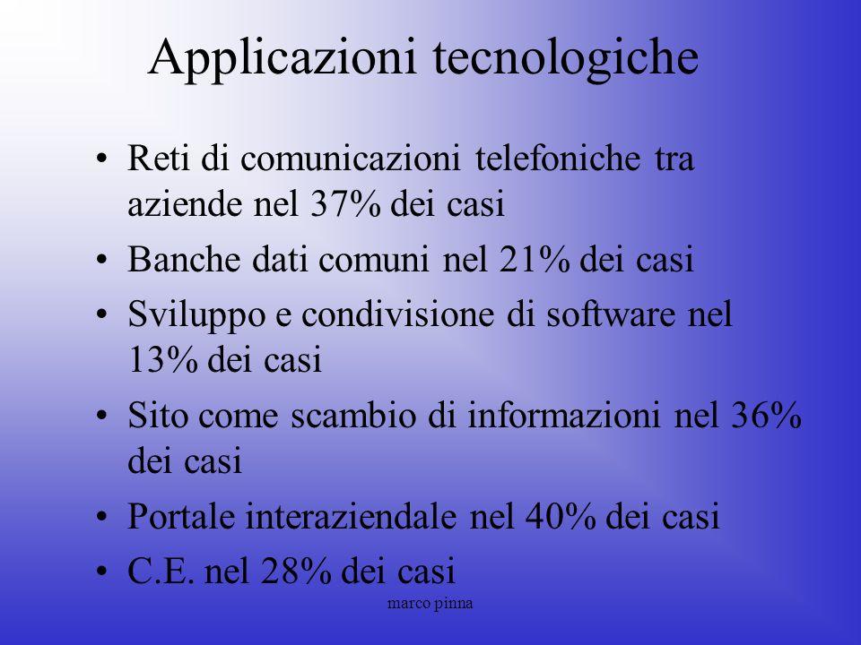 marco pinna Applicazioni tecnologiche Reti di comunicazioni telefoniche tra aziende nel 37% dei casi Banche dati comuni nel 21% dei casi Sviluppo e co