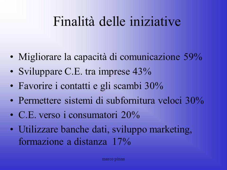 marco pinna Finalità delle iniziative Migliorare la capacità di comunicazione 59% Sviluppare C.E. tra imprese 43% Favorire i contatti e gli scambi 30%