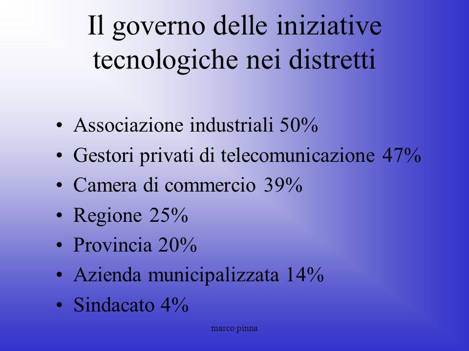 marco pinna Il governo delle iniziative tecnologiche nei distretti Associazione industriali 50% Gestori privati di telecomunicazione 47% Camera di com